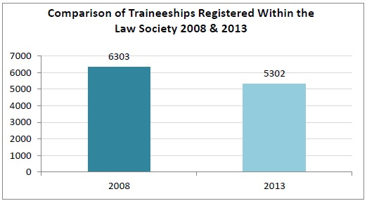 Comparison of Traineeships Registered 2008 & 2013