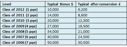 Typical Bonus for NY Rates