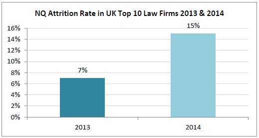 NQ Attrition Rate in UK Top 10 Law Firms 2013 & 2014