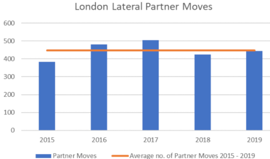 Graph showing the trends in London Lateral Partner Moves from 2015 - 2019