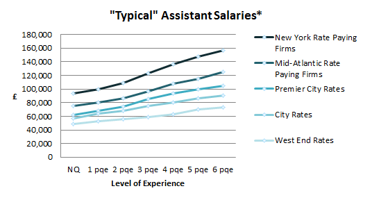 Typical Assistant Salaries