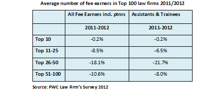 Average number of fee earners in Top 100 law firms 2011/2012