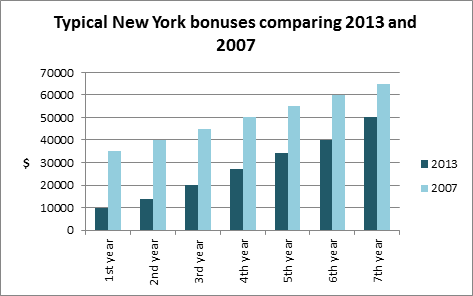 NY Rate Bonus Comparison