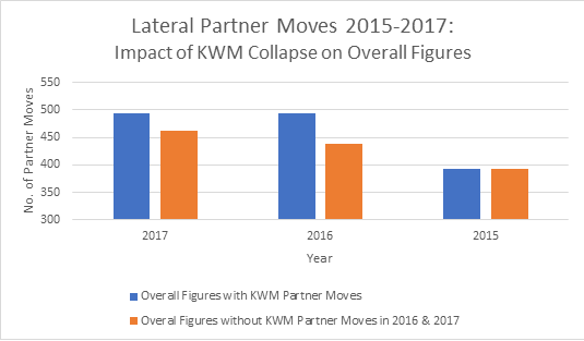 Impact of KWM on Overall Figures - Lateral Partner Moves 2017