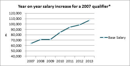 Year on Year Salary Increase for a 2007 Qualifier
