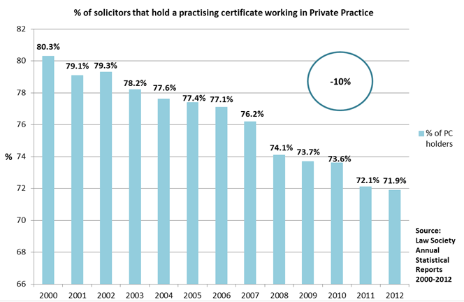 % of solicitors that hold a practising certificate working in Private Practice