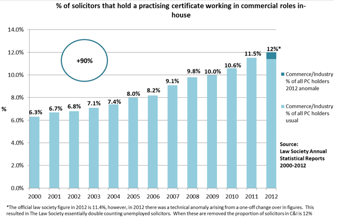 % of solicitors that hold a practising certificate working in commercial roles in-house