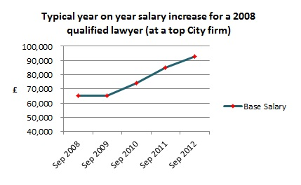 Year on year salary increase