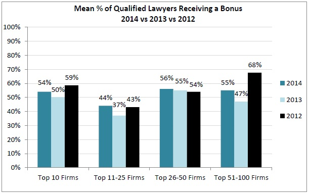 Mean % of Qualified Lawyers Receiving a Bonus 2014 vs 2013 vs 2012
