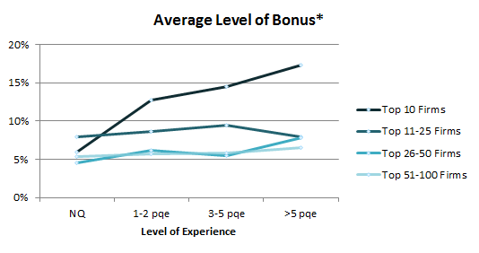 Average level of bonus