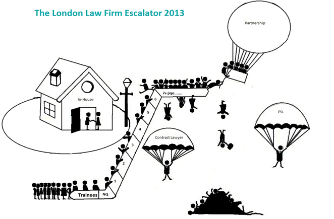 The London Law Firm Escalator 2013