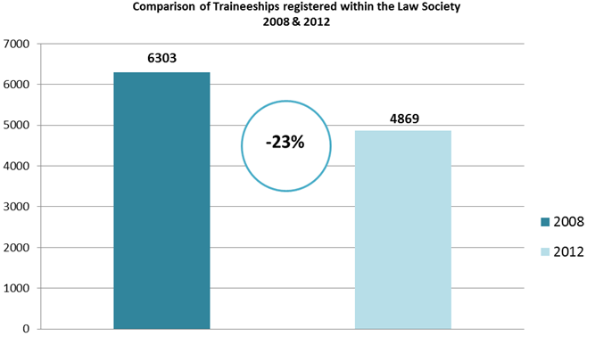 Comparison of Traineeships registered within the Law Society 2008 & 2012