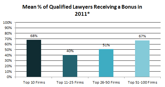 % of qualified lawyers receiving a bonus