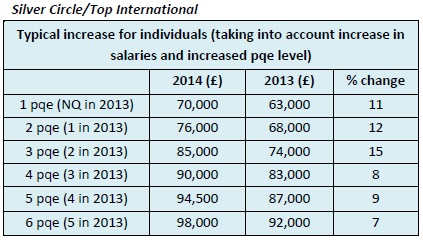 Increases for Individual Lawyers in Silver Circle Firm/Top International Firms