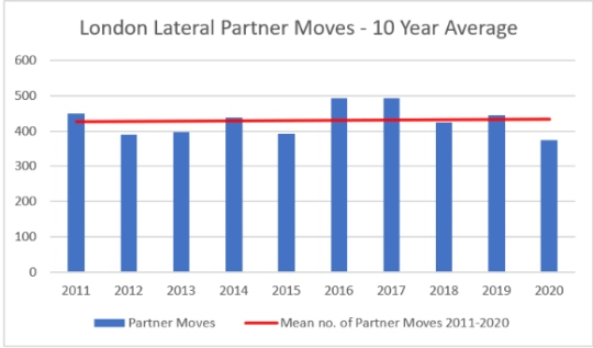 London Lateral Partner Moves - 10 Year Average