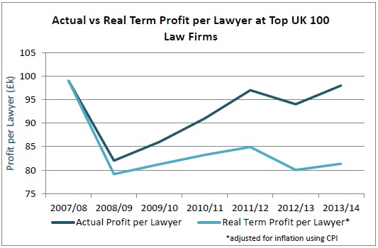 Actual vs Real Term Profit per Lawyer at Top UK 100 Law Firms